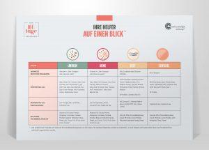 Überblick über alle Kosmetikprodukte für jede Hautkondition