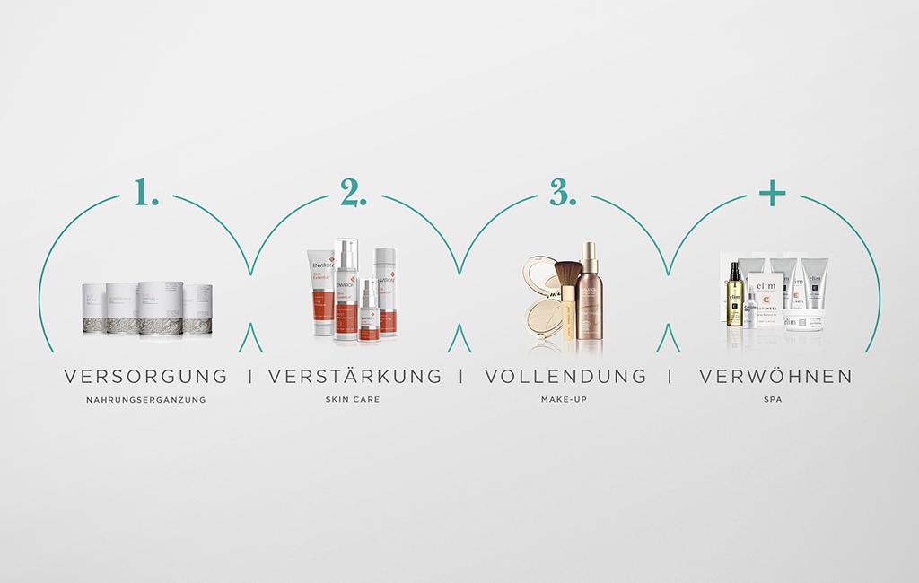 Das ganzheitliche Hauptpflegekonzept für Ihr Kosmetikinstitut